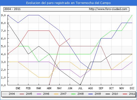 Evolucion  de los datos de parados para el Municipio de TORREMOCHA DEL CAMPO hasta JUNIO del 2011.