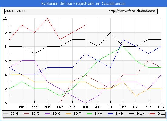 Evolucion  de los datos de parados para el Municipio de CASASBUENAS hasta JUNIO del 2011.
