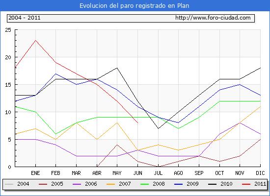 Evolucion de los datos de parados para el Municipio de Plan hasta Junio del 2011.