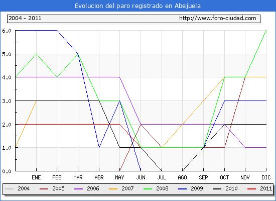 Evolucion  de los datos de parados para el Municipio de ABEJUELA hasta JUNIO del 2011.
