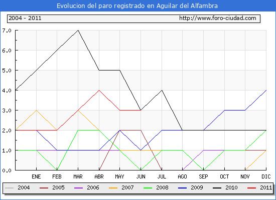 Evolucion  de los datos de parados para el Municipio de AGUILAR DEL ALFAMBRA hasta JUNIO del 2011.