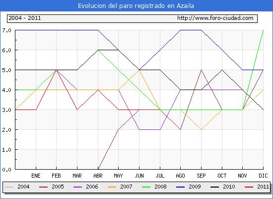 Evolucion  de los datos de parados para el Municipio de AZAILA hasta JUNIO del 2011.