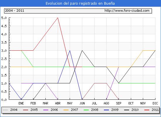 Evolucion  de los datos de parados para el Municipio de BUE�A hasta JUNIO del 2011.