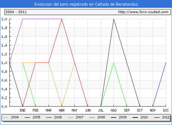 Evolucion  de los datos de parados para el Municipio de CA�ADA DE BENATANDUZ hasta JUNIO del 2011.