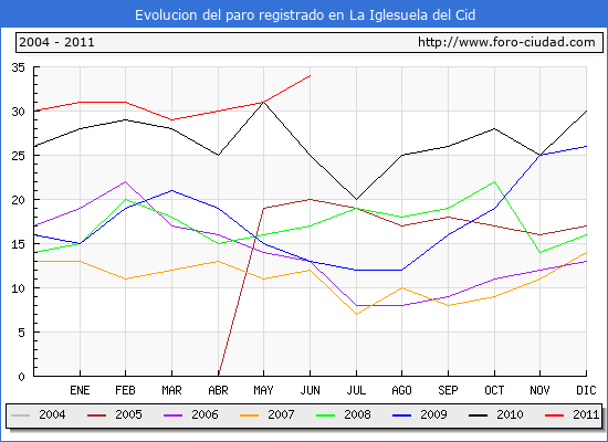 Evolucion  de los datos de parados para el Municipio de LA IGLESUELA DEL CID hasta JUNIO del 2011.