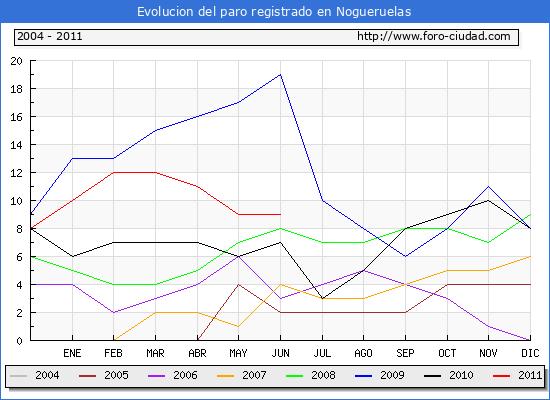Evolucion  de los datos de parados para el Municipio de NOGUERUELAS hasta JUNIO del 2011.