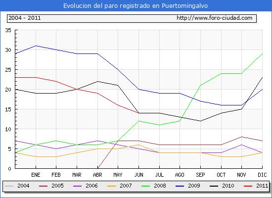 Evolucion  de los datos de parados para el Municipio de PUERTOMINGALVO hasta JUNIO del 2011.