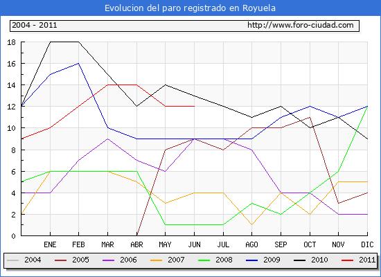 Evolucion  de los datos de parados para el Municipio de ROYUELA hasta JUNIO del 2011.