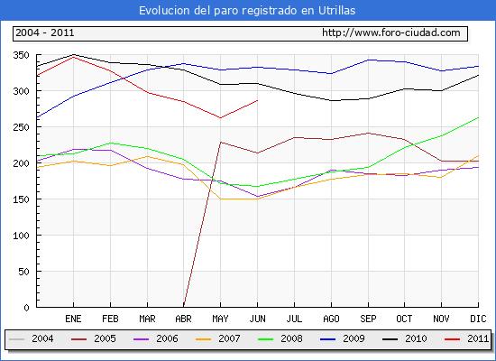 Evolucion  de los datos de parados para el Municipio de UTRILLAS hasta JUNIO del 2011.