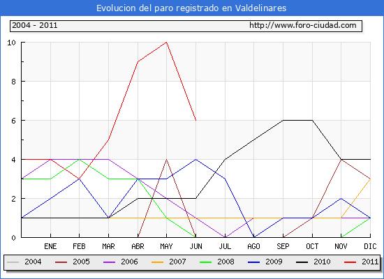 Evolucion  de los datos de parados para el Municipio de VALDELINARES hasta JUNIO del 2011.