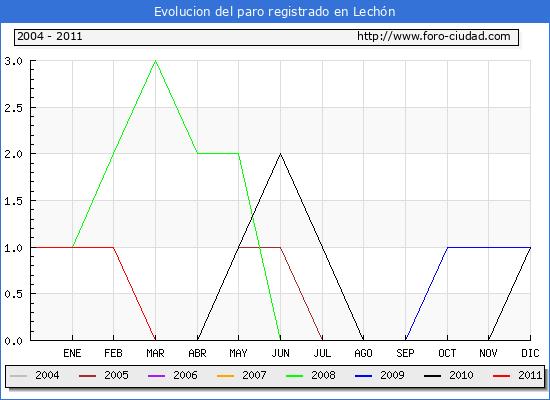 Evolucion  de los datos de parados para el Municipio de LECHON hasta JUNIO del 2011.