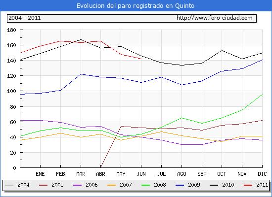 Evolucion  de los datos de parados para el Municipio de QUINTO hasta JUNIO del 2011.