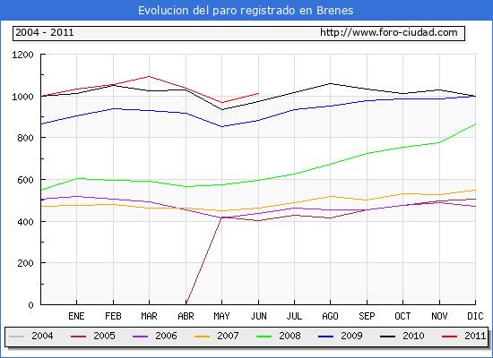 Evolucion  de los datos de parados para el Municipio de BRENES hasta JUNIO del 2011.