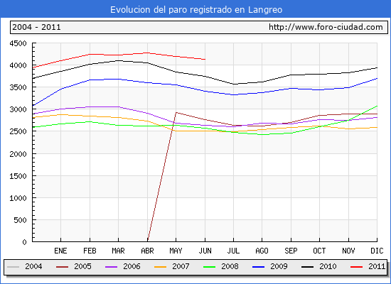 Evolucion  de los datos de parados para el Municipio de LANGREO hasta JUNIO del 2011.