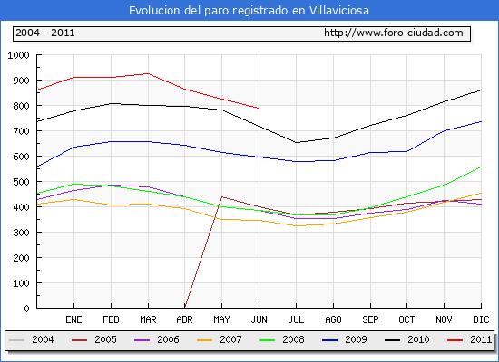 Evolucion  de los datos de parados para el Municipio de VILLAVICIOSA hasta JUNIO del 2011.