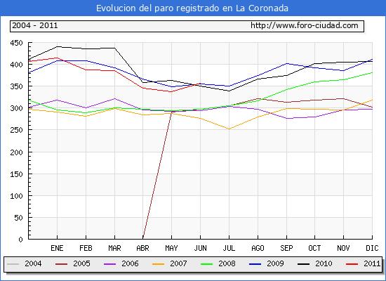 Evolucion  de los datos de parados para el Municipio de LA CORONADA hasta JUNIO del 2011.