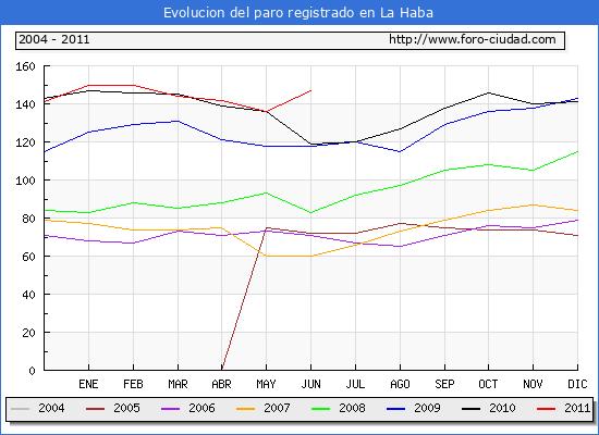 Evolucion  de los datos de parados para el Municipio de LA HABA hasta JUNIO del 2011.