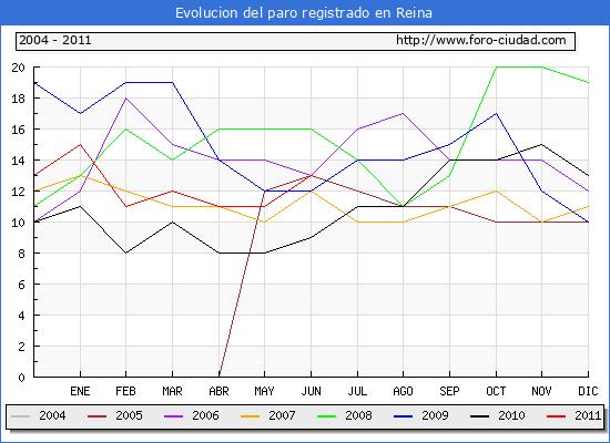 Evolucion  de los datos de parados para el Municipio de REINA hasta JUNIO del 2011.