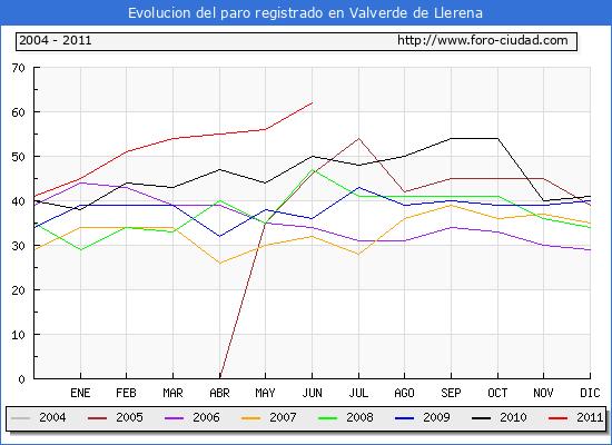 Evolucion  de los datos de parados para el Municipio de VALVERDE DE LLERENA hasta JUNIO del 2011.