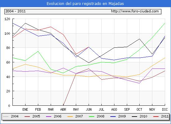 Evolucion  de los datos de parados para el Municipio de MAJADAS hasta JUNIO del 2011.