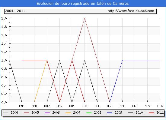 Evolucion  de los datos de parados para el Municipio de JALON DE CAMEROS hasta JUNIO del 2011.