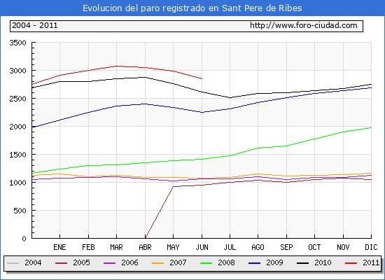 Evolucion  de los datos de parados para el Municipio de SANT PERE DE RIBES hasta JUNIO del 2011.