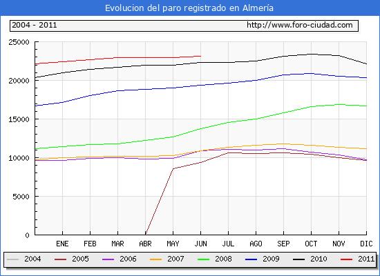 Evolucion  de los datos de parados para el Municipio de ALMERIA hasta JUNIO del 2011.