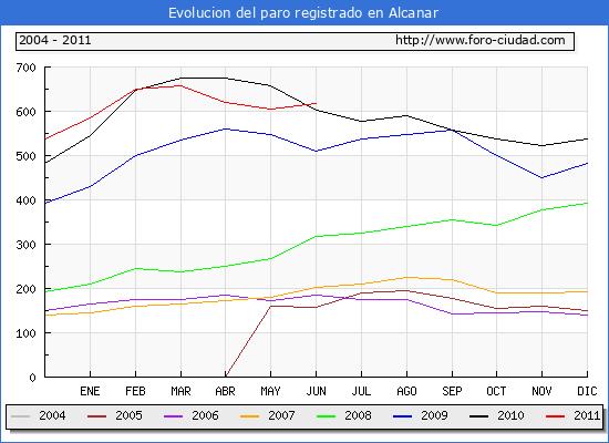 Evolucion  de los datos de parados para el Municipio de ALCANAR hasta JUNIO del 2011.
