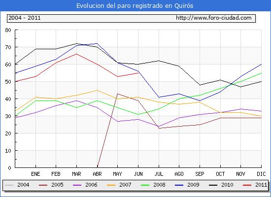 Evolucion  de los datos de parados para el Municipio de QUIROS hasta JUNIO del 2011.