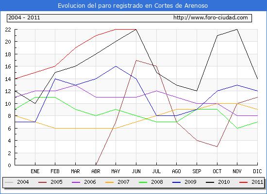 Evolucion  de los datos de parados para el Municipio de CORTES DE ARENOSO hasta JUNIO del 2011.