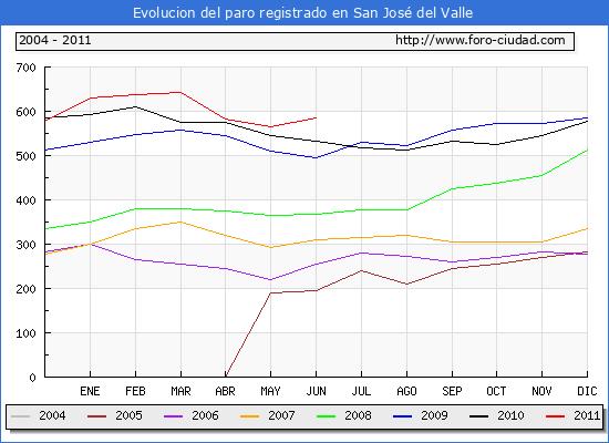 Evolucion  de los datos de parados para el Municipio de San Jos� del Valle hasta Junio del 2011.