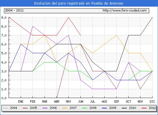 Evolucion  de los datos de parados para el Municipio de PUEBLA DE ARENOSO hasta JUNIO del 2011.