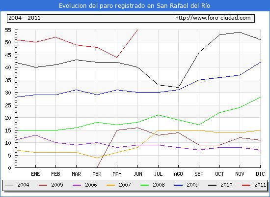 Evolucion  de los datos de parados para el Municipio de SAN RAFAEL DEL RIO hasta JUNIO del 2011.