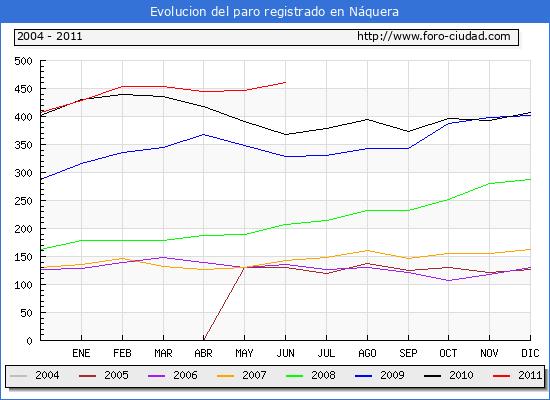 Evolucion  de los datos de parados para el Municipio de NAQUERA hasta JUNIO del 2011.