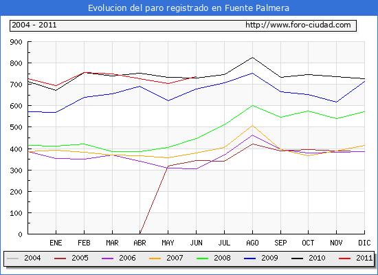 Evolucion  de los datos de parados para el Municipio de FUENTE PALMERA hasta JUNIO del 2011.