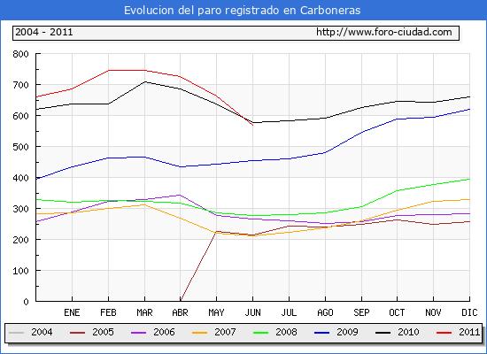 Evolucion  de los datos de parados para el Municipio de CARBONERAS hasta JUNIO del 2011.