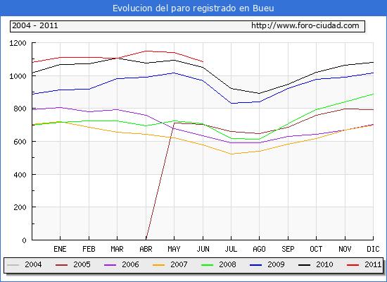 Evolucion  de los datos de parados para el Municipio de BUEU hasta JUNIO del 2011.
