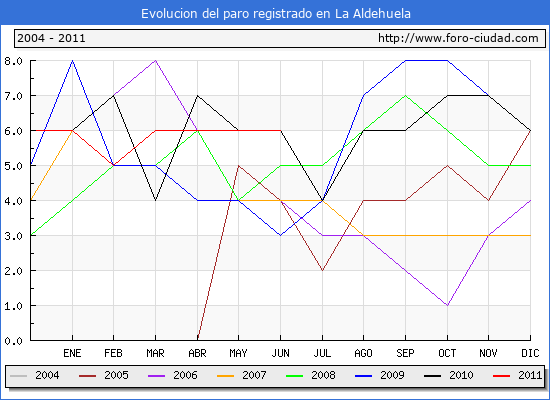 Evolucion  de los datos de parados para el Municipio de LA ALDEHUELA hasta JUNIO del 2011.
