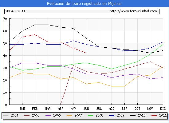 Evolucion  de los datos de parados para el Municipio de MIJARES hasta JUNIO del 2011.