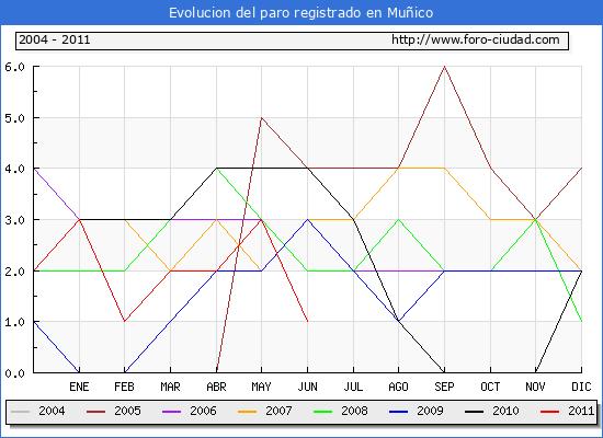 Evolucion  de los datos de parados para el Municipio de MU�ICO hasta JUNIO del 2011.