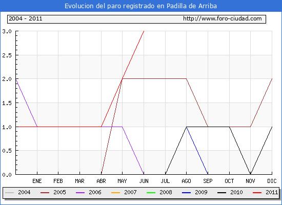 Evolucion  de los datos de parados para el Municipio de Padilla de Arriba hasta Junio del 2011.