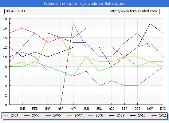 Evolucion  de los datos de parados para el Municipio de SOTRESGUDO hasta JUNIO del 2011.