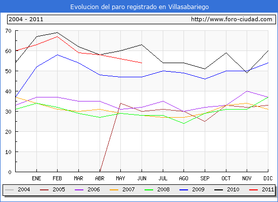 Evolucion  de los datos de parados para el Municipio de VILLASABARIEGO hasta JUNIO del 2011.