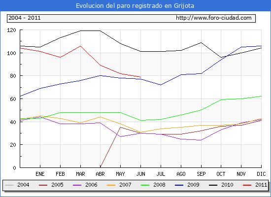 Evolucion  de los datos de parados para el Municipio de GRIJOTA hasta JUNIO del 2011.