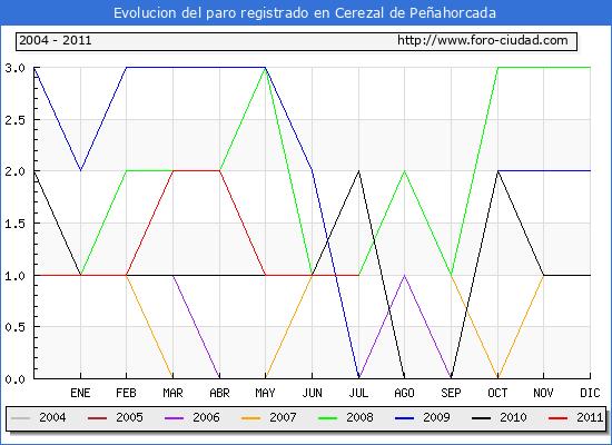 Evolucion  de los datos de parados para el Municipio de CEREZAL DE PE�AHORCADA hasta JULIO del 2011.
