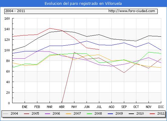Evolucion  de los datos de parados para el Municipio de VILLORUELA hasta JULIO del 2011.
