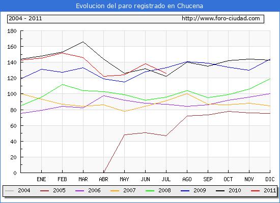 Evolucion  de los datos de parados para el Municipio de CHUCENA hasta JULIO del 2011.