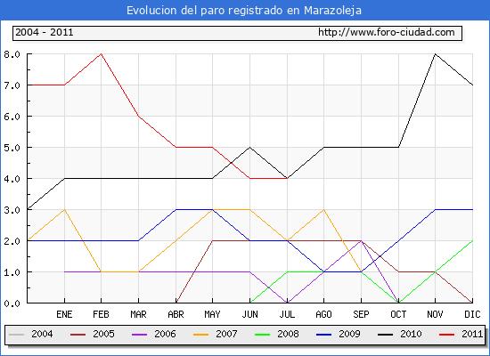 Evolucion  de los datos de parados para el Municipio de MARAZOLEJA hasta JULIO del 2011.