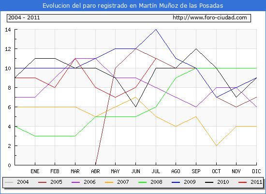 Evolucion  de los datos de parados para el Municipio de MARTIN MU�OZ DE LAS POSADAS hasta JULIO del 2011.