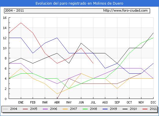 Evolucion  de los datos de parados para el Municipio de MOLINOS DE DUERO hasta JULIO del 2011.